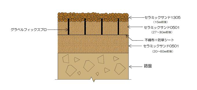 グラベルフィックス構造