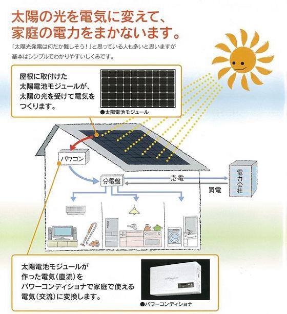 ソーラー仕組み