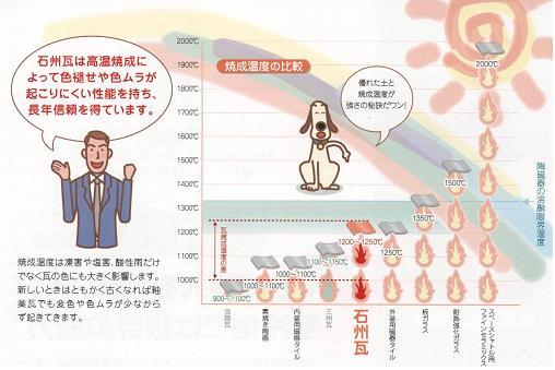 石州瓦焼成温度グラフ