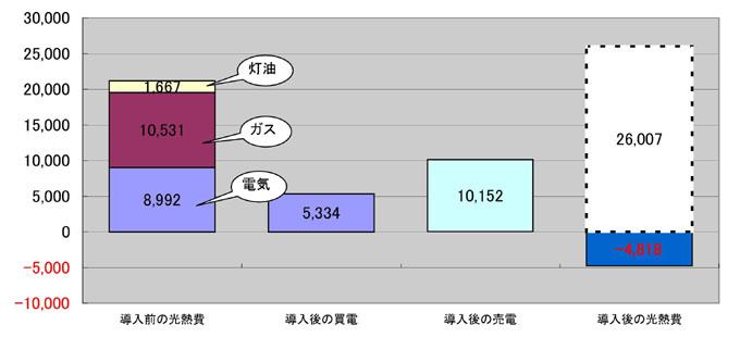 ソーラー実績グラフ熊野邸