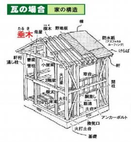 ソーラー瓦の場合家の構造