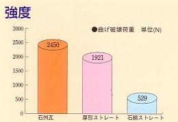 石州瓦強度グラフ