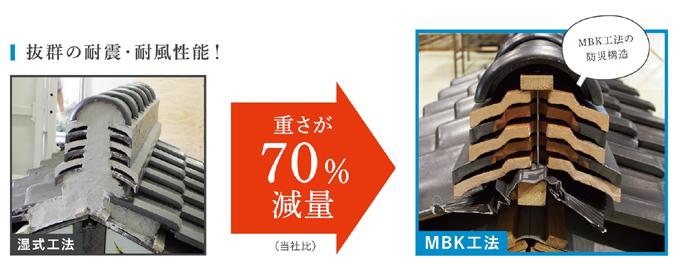 mbk%e6%b8%9b%e9%87%8f